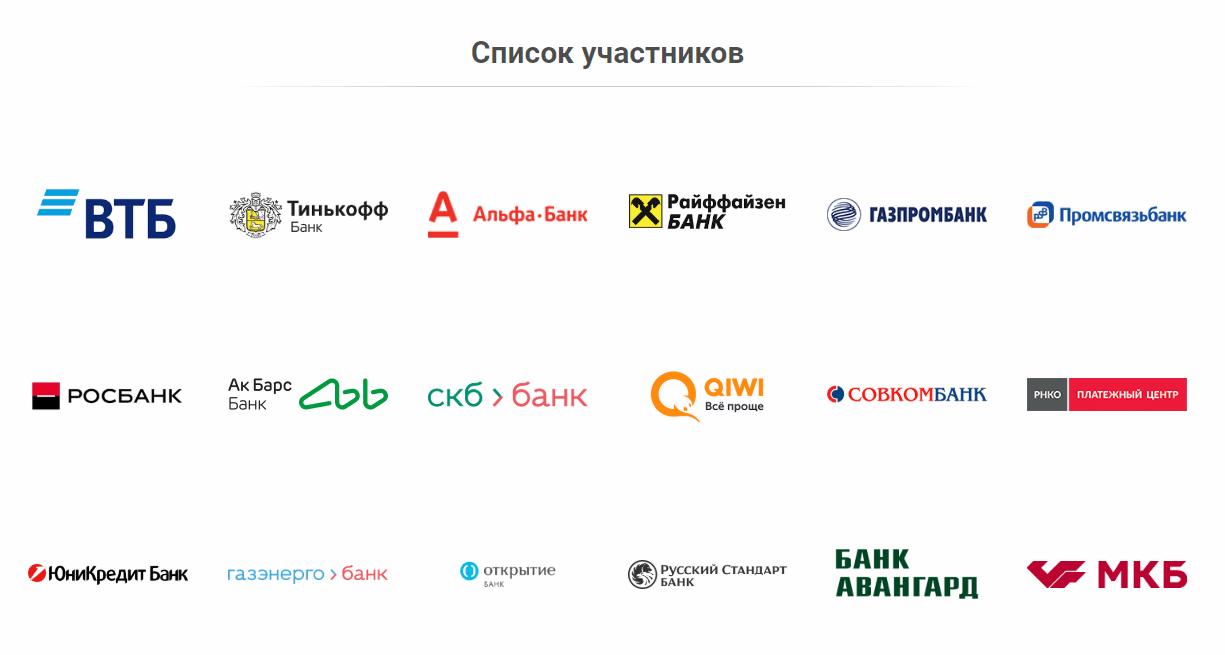 Система быстрых платежей - список банков
